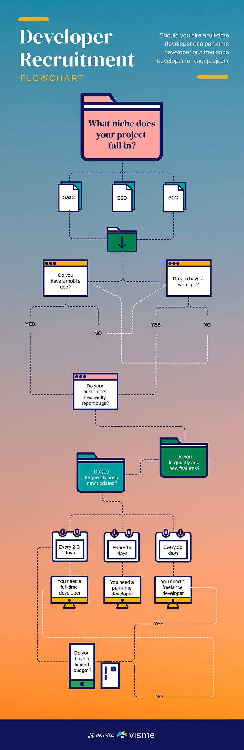 Developer Recruitment Flowchart Template