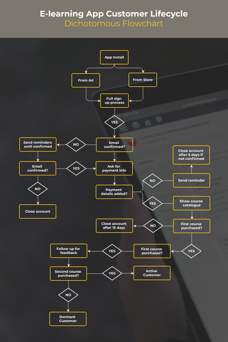 E-learning App Customer Lifecycle Dichotomous Flowchart