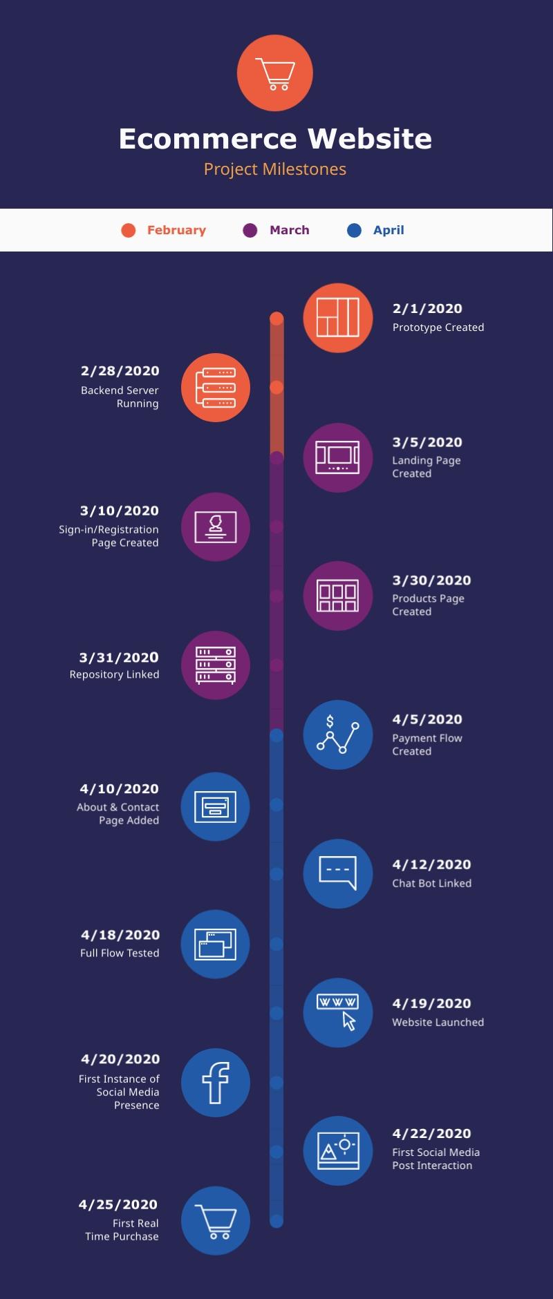 Ecommerce Website Project Milestones - Infographic Template