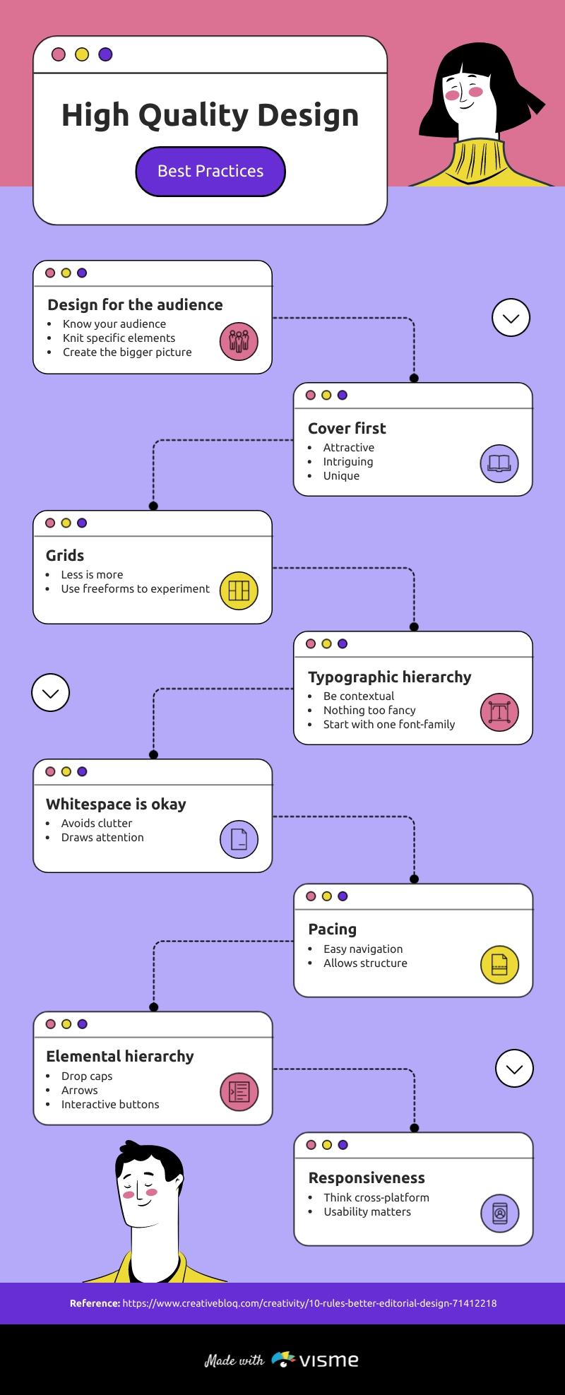Editorial Design Mind Map Template