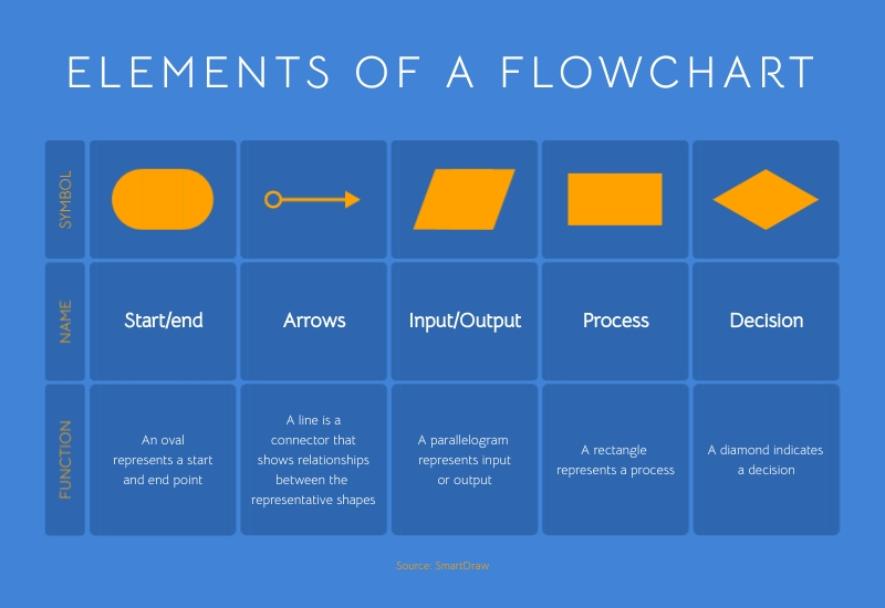 Elements of a Flowchart Infographic