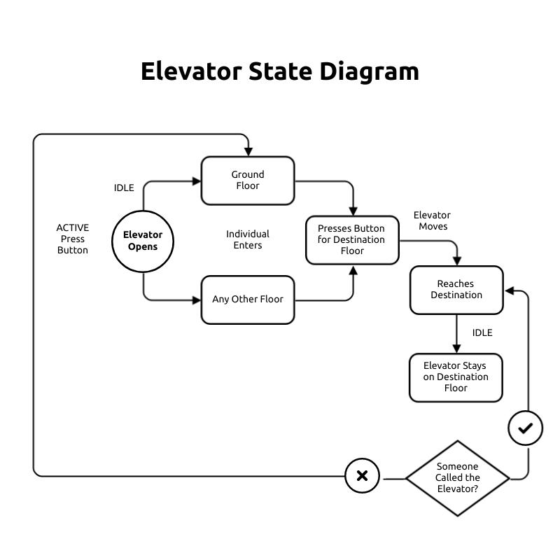 Elevator State Diagram Template