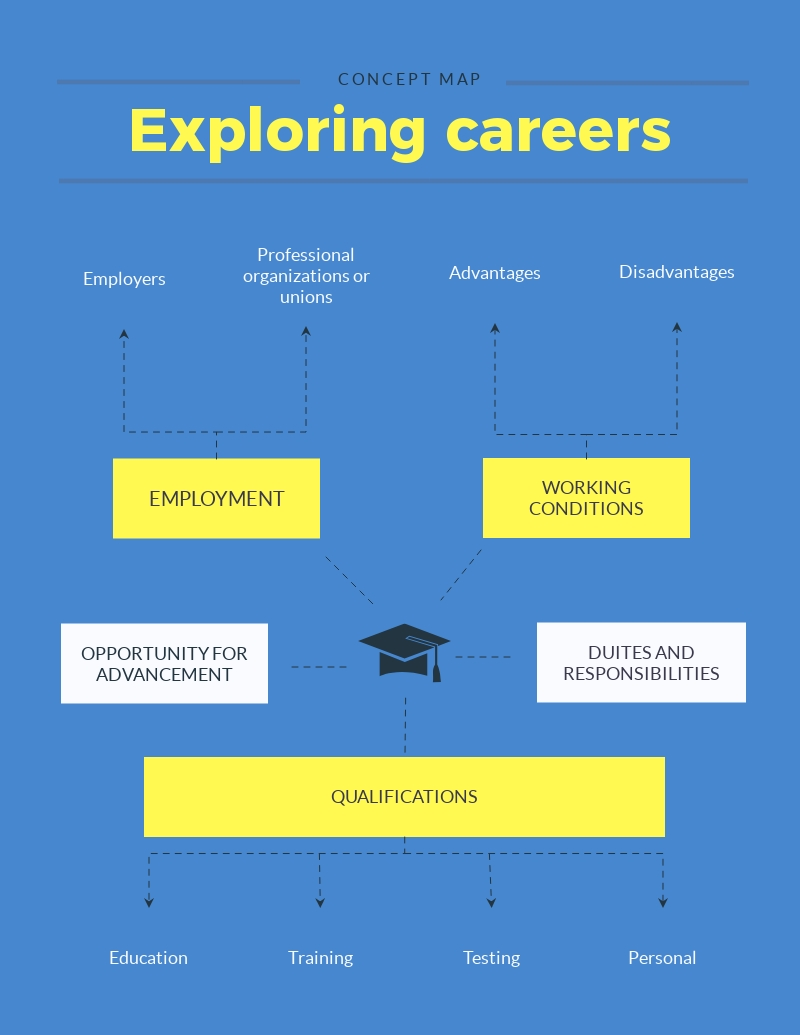 Exploring Careers Concept Map - Infographic Template
