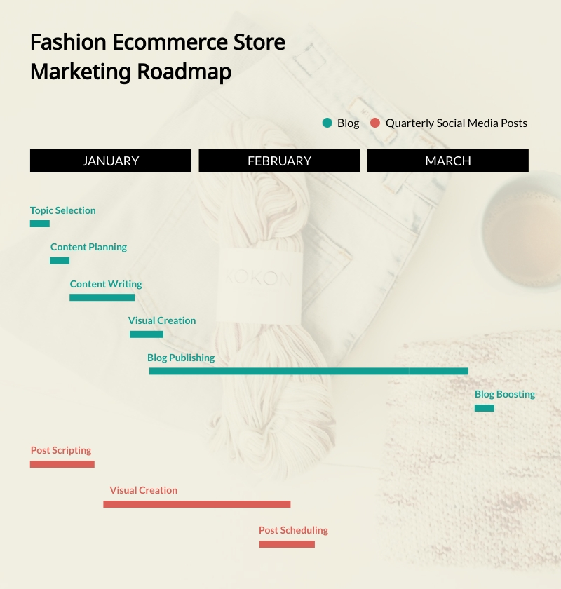 Fashion Ecommerce Store Marketing Content Roadmap