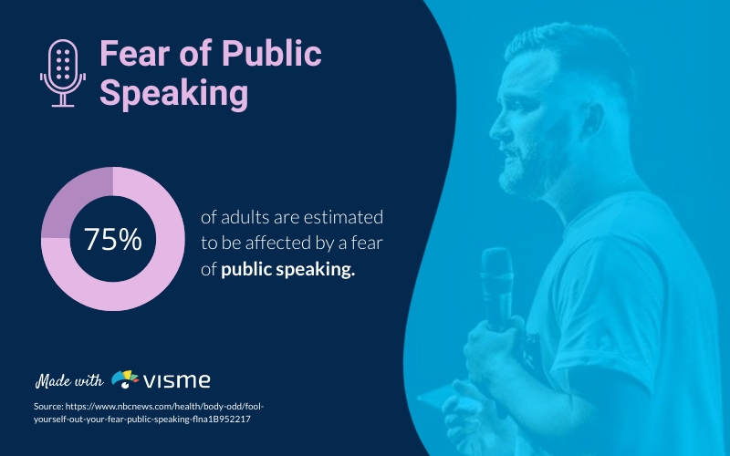 Fear of Public Speaking Statistic - Infographic Template