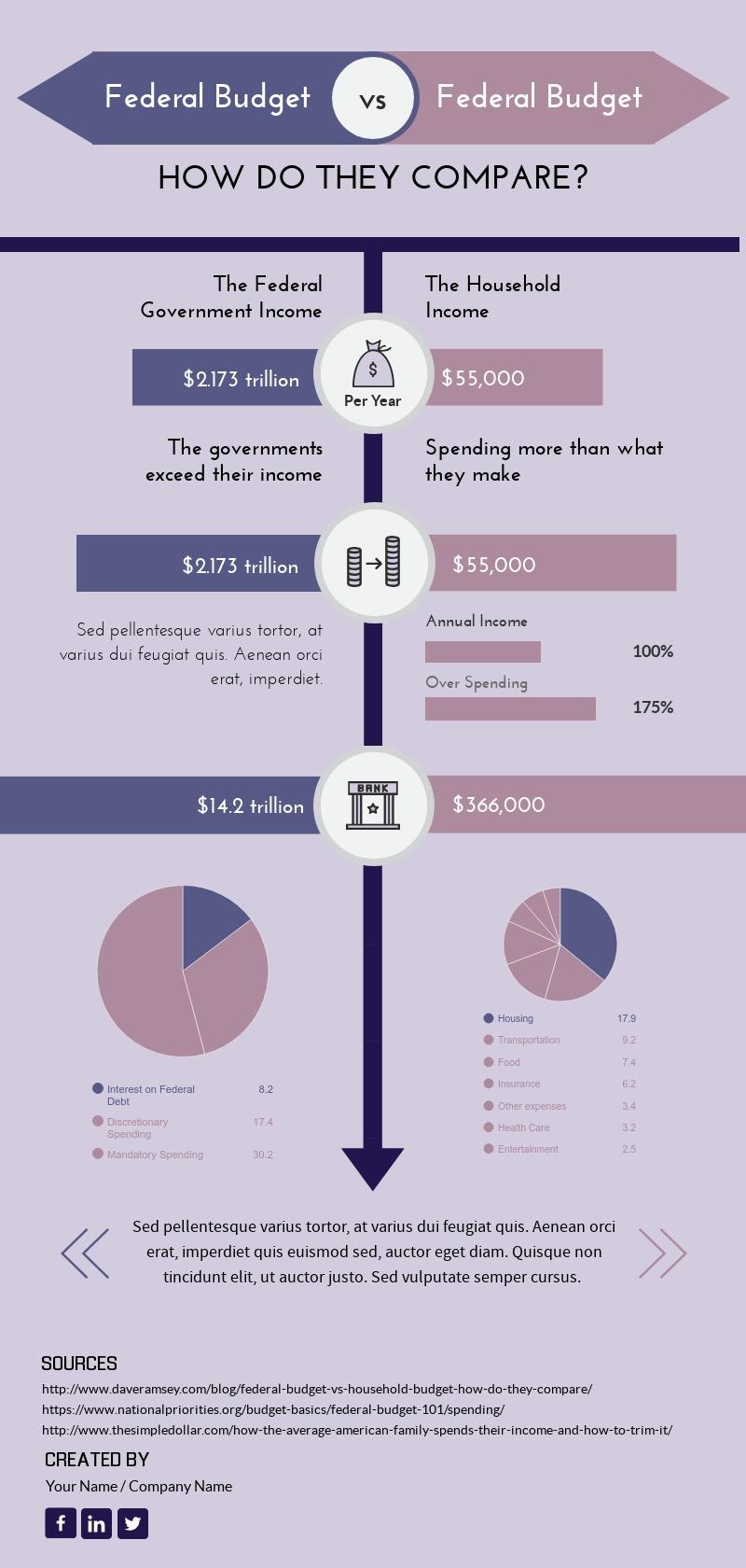 Budget Comparison - Infographic Template