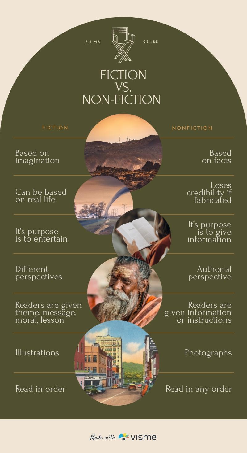 Fiction vs Non Fiction Comparison Infographic