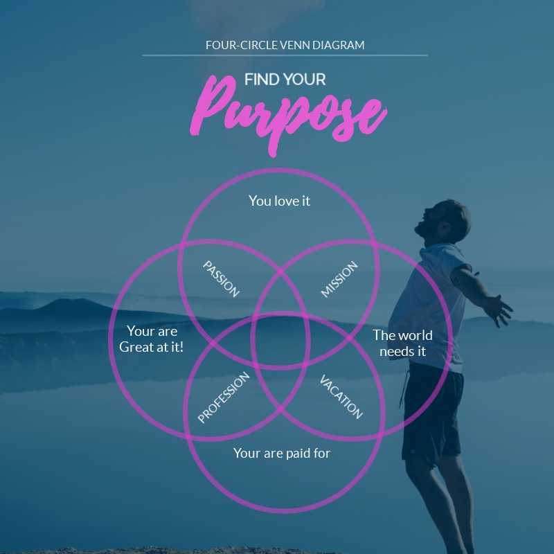 Find Your Purpose Venn Diagram - Infographic Template