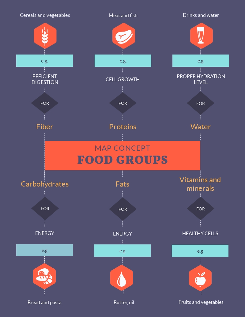 Food Groups Concept Map