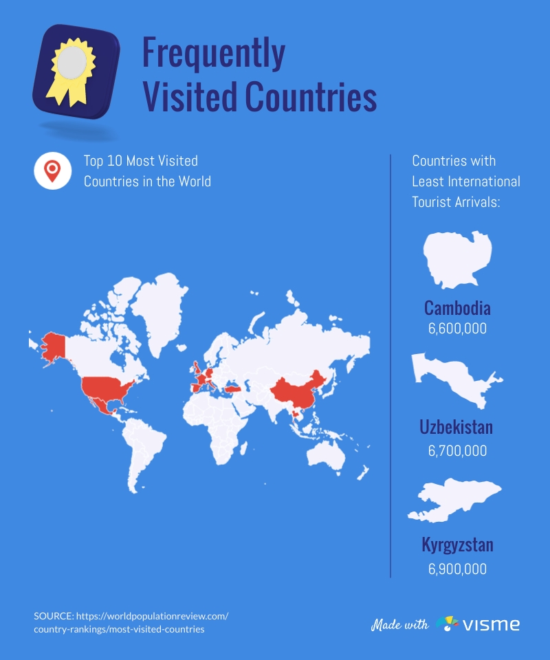 Frequently Visited Countries Infographic Template