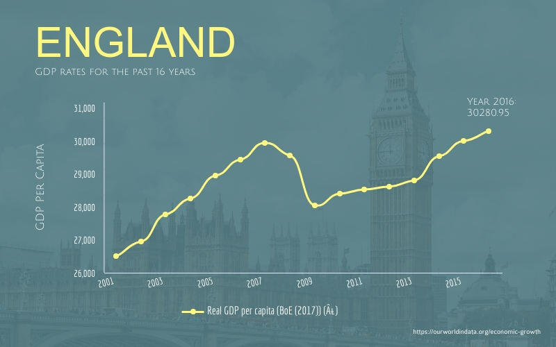 GDP Trend in England Line Graph - Infographic Template