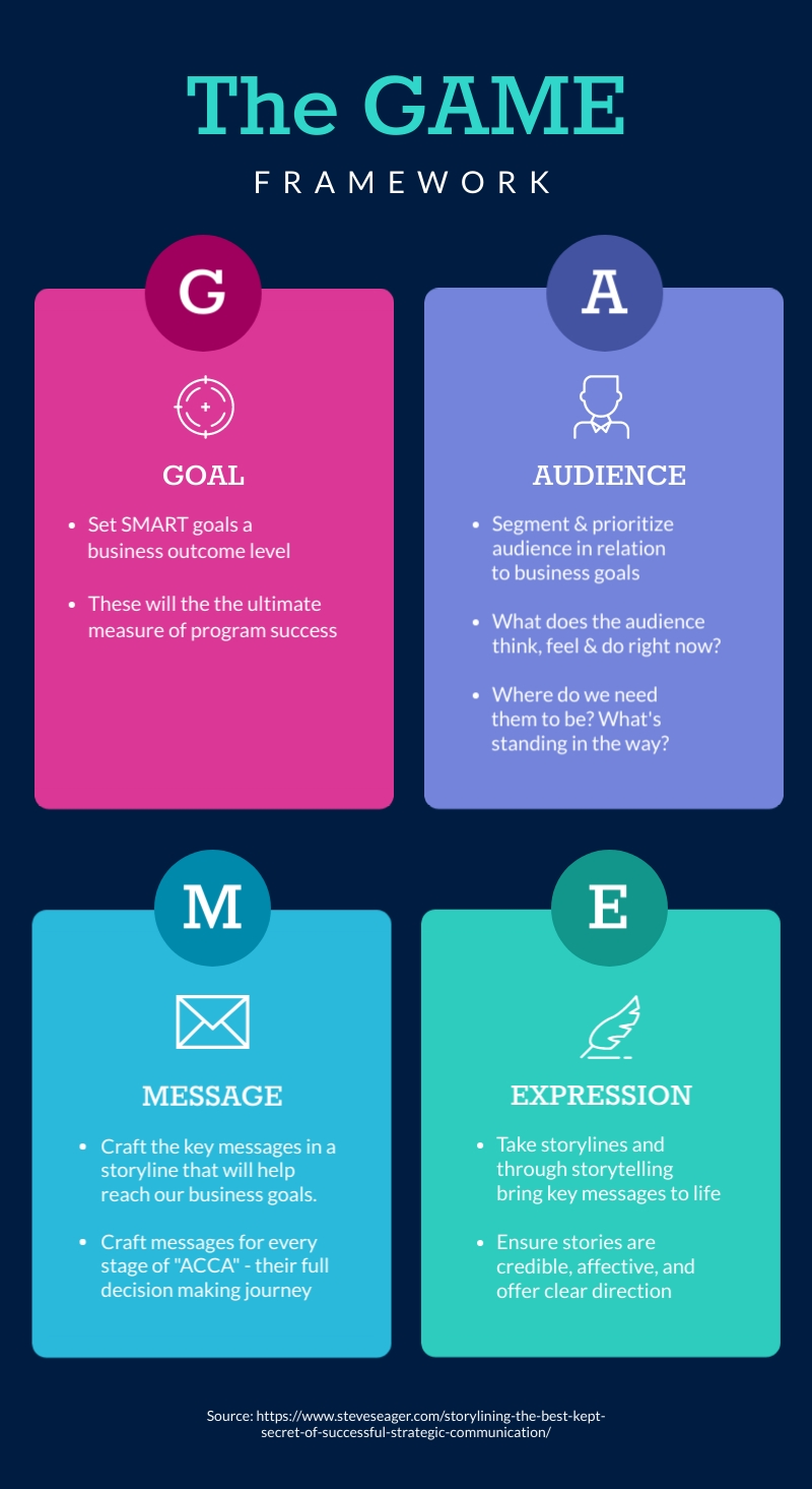 Game Model - Infographic Template