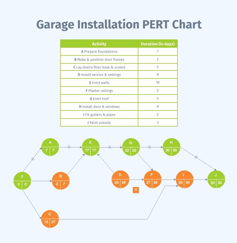 Garage Installation - PERT Chart Template
