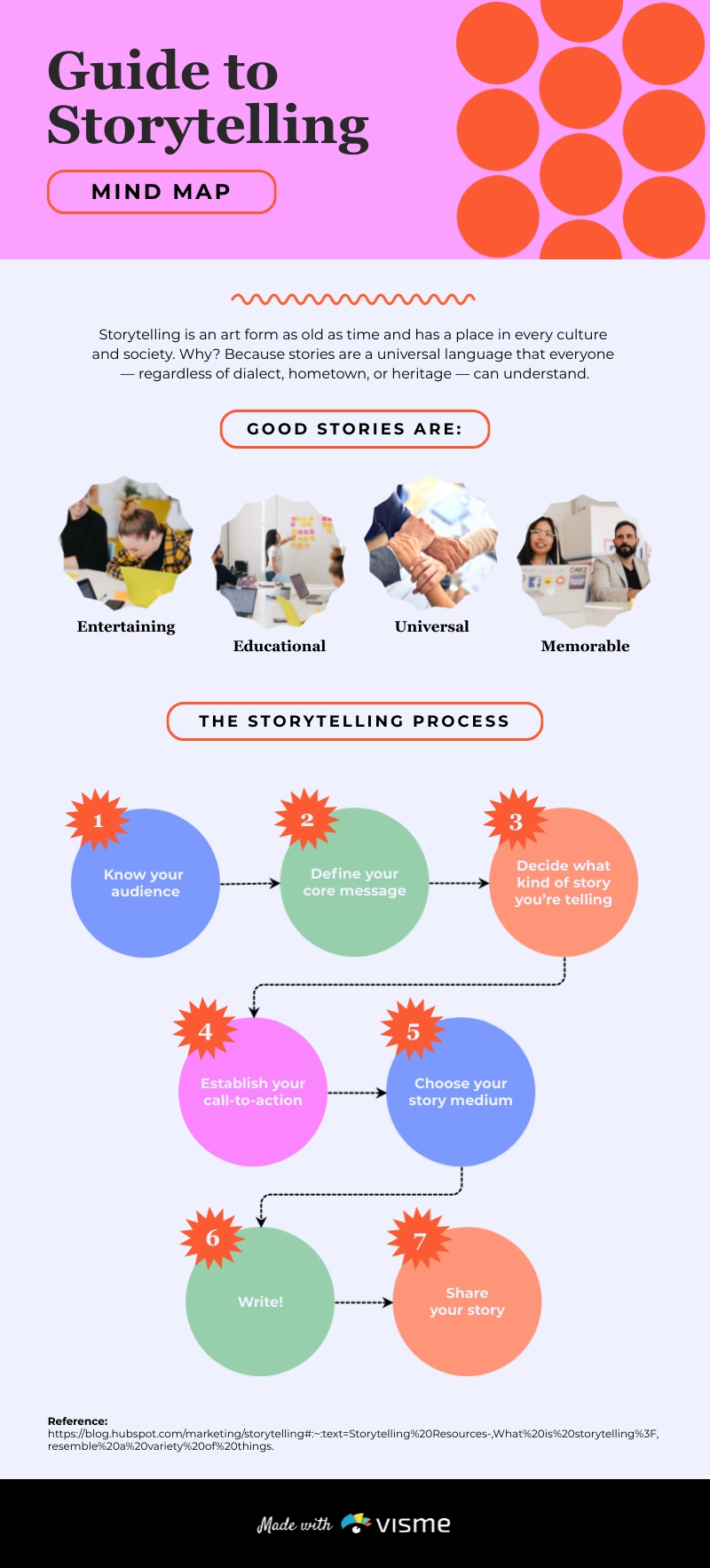 Guide to Storytelling Mind Map Template
