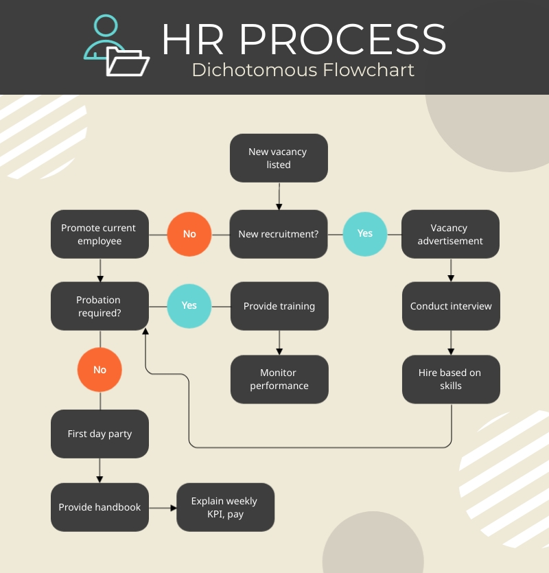 HR Process Dichotomous Flowchart