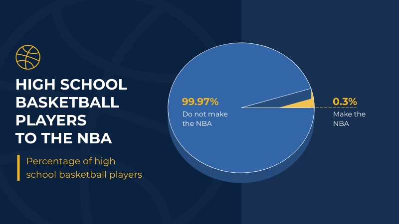 HS Basketball Players NBA Template