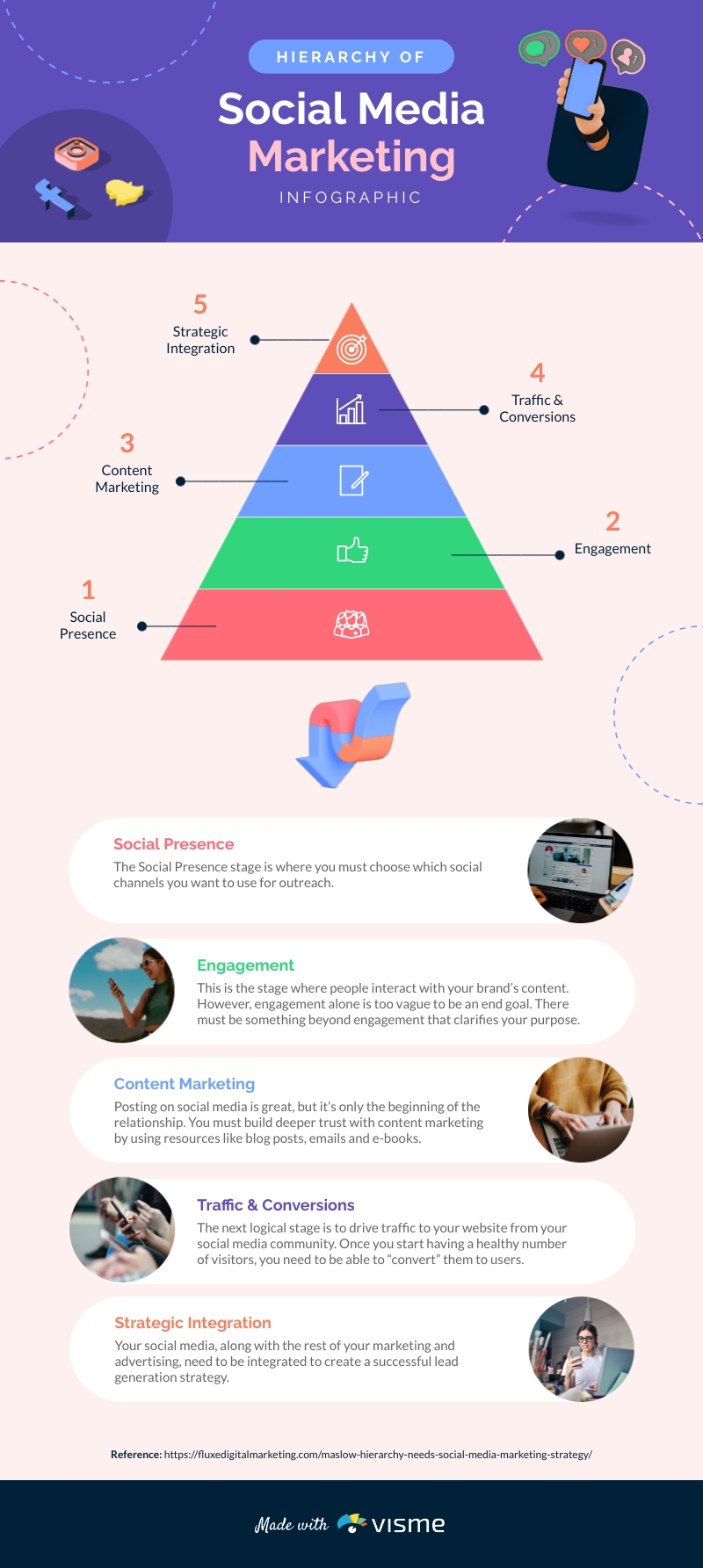 Hierarchy of Social Media Marketing - Infographic Template