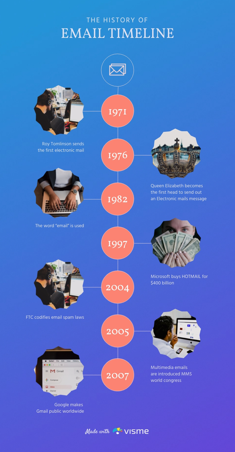 History of Email Timeline Infographic Template
