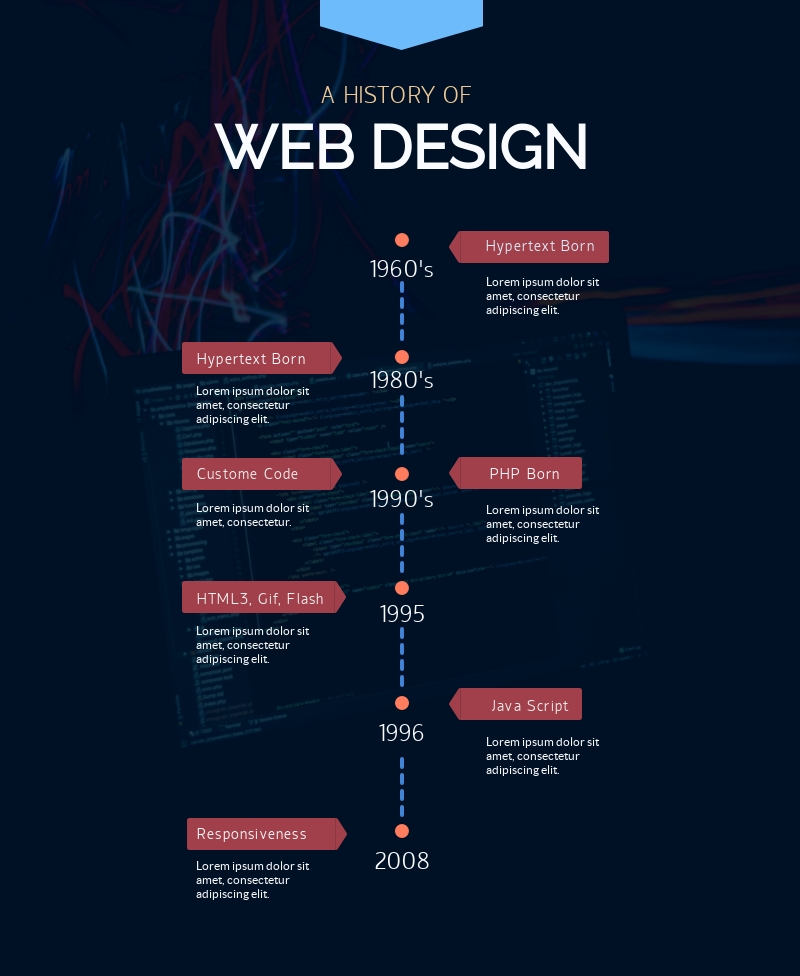 History of Web Design Timeline