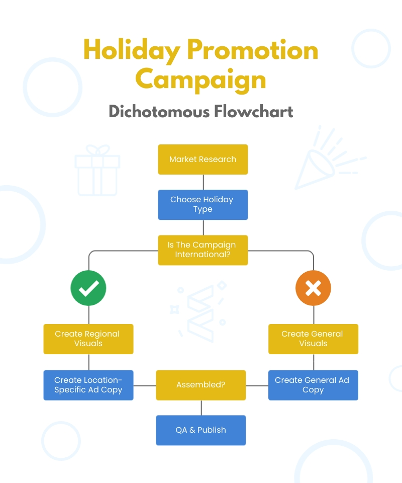 Holiday Promotion Campaign - Dichotomous Flowchart Template