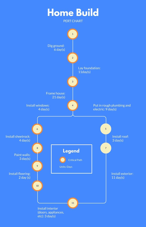 Home Build - PERT Chart Template