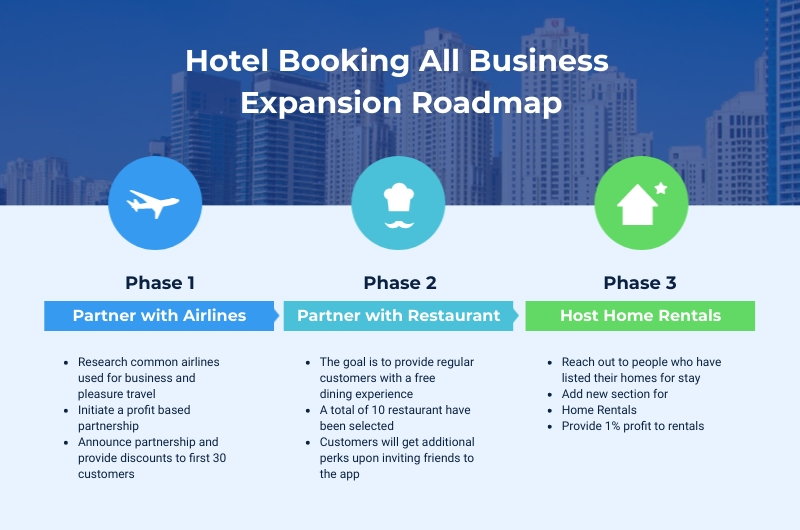 Hotel Expansion Roadmap - Infographic Template