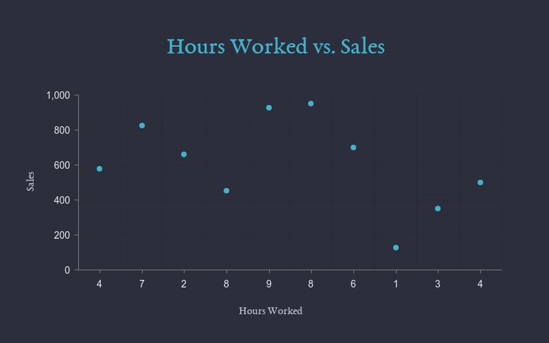 Hours Worked vs Sales Scatter Plot Template