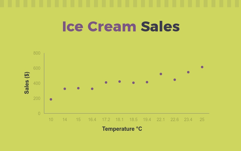 Ice Cream Sales Scatter Plot - Infographic Template