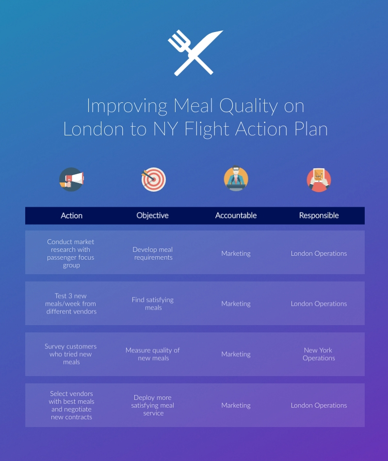 Improving Meal Quality - Infographic Template