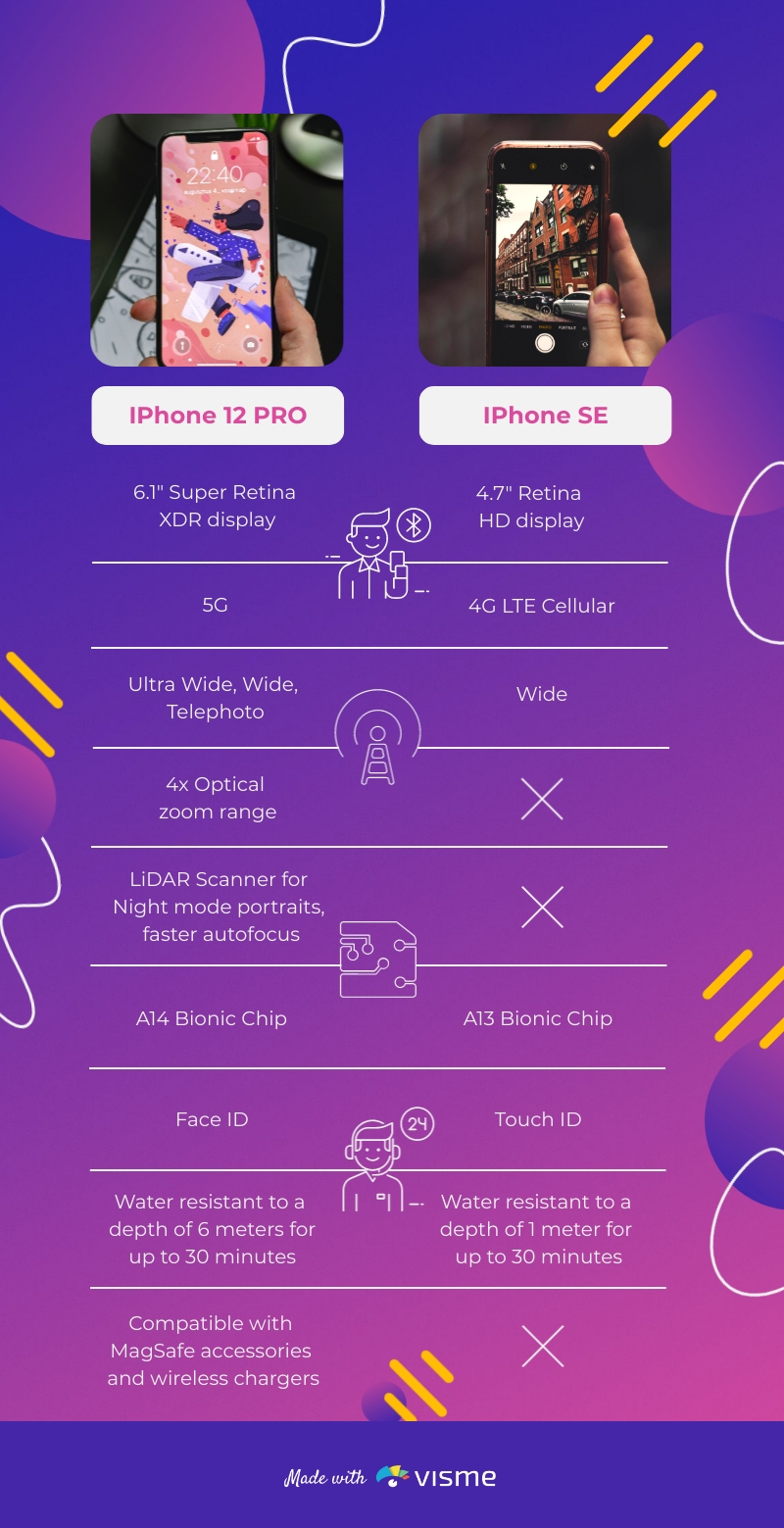 iPhone Comparison - Infographic Template