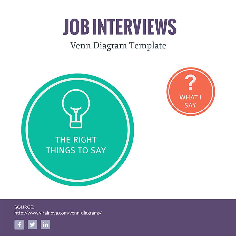 Job Interview Euler Diagram - Infographic Template