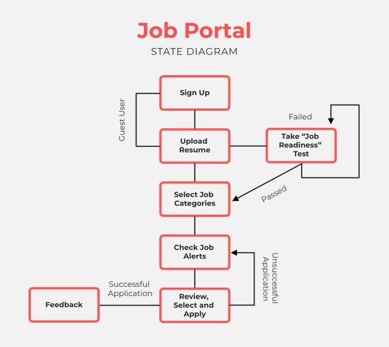 Job Portal State Diagram Template