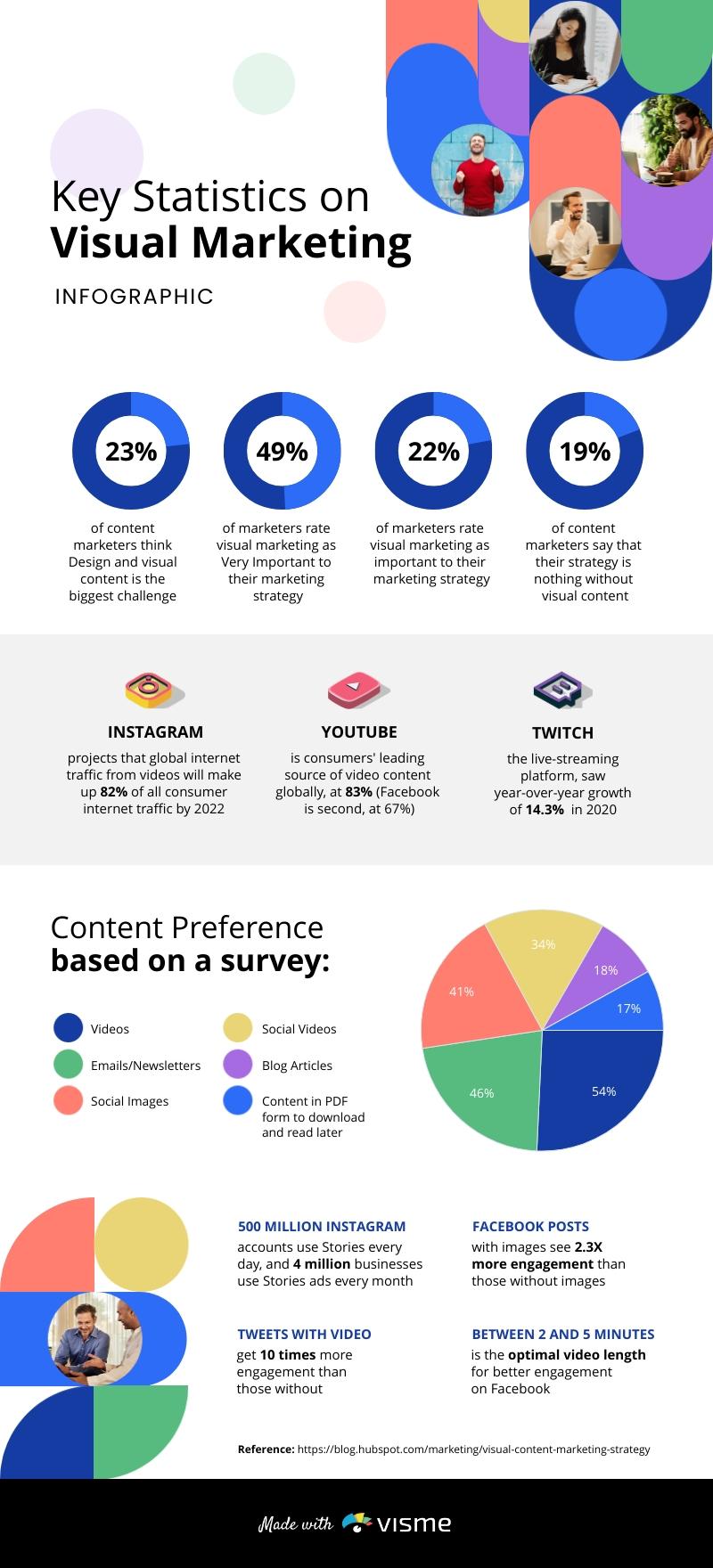 Key Statistics on Visual Marketing - Infographic Template