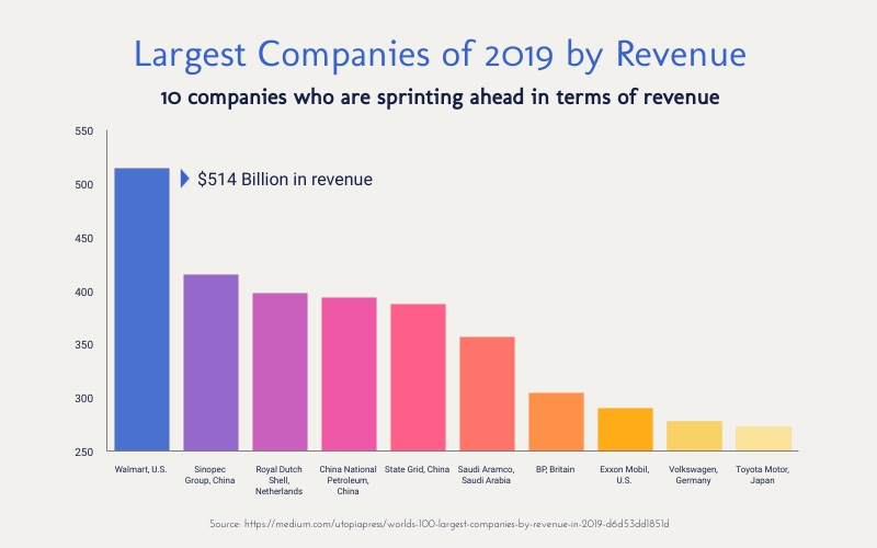 Largest Companies of 2019 by Revenue Bar Graph