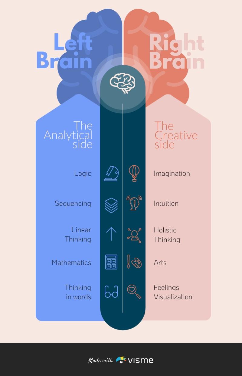 Left Brain vs Right Brain - Infographic Template