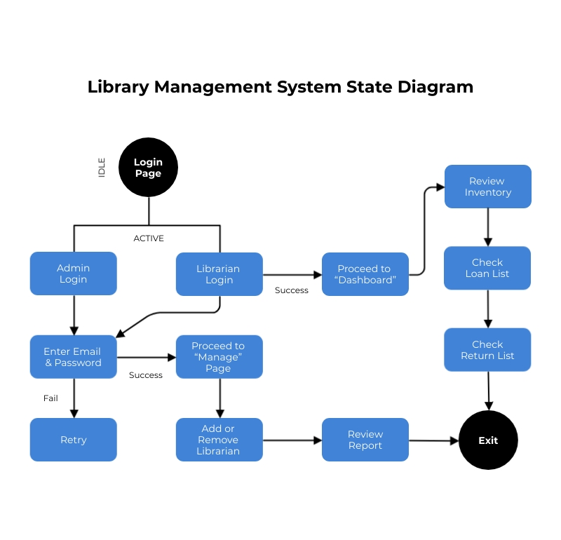 Library Management System State Diagram Template