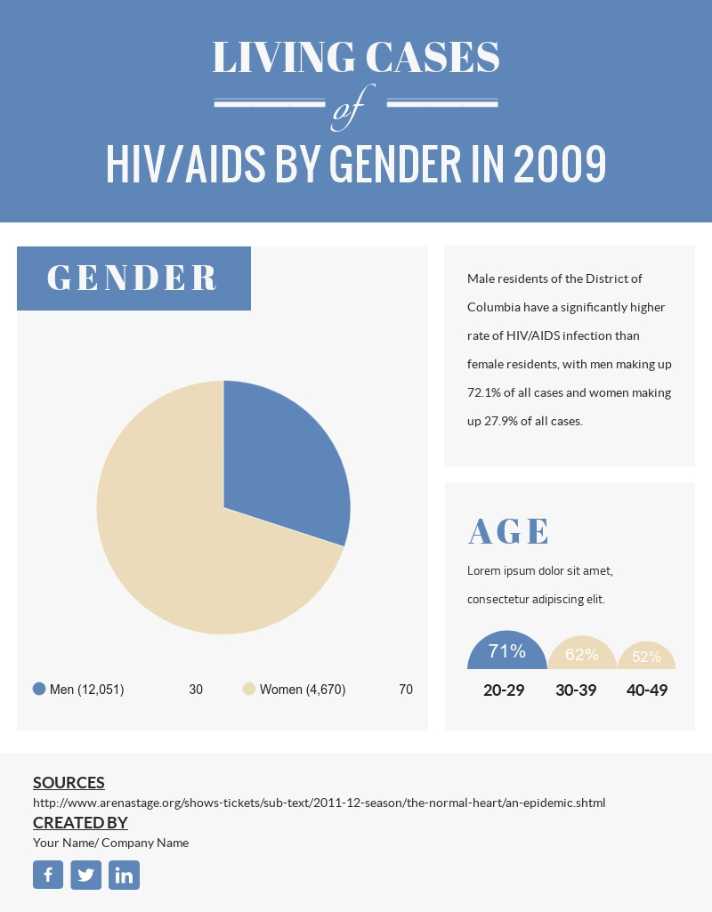 Living Cases Of Hiv/aids By Gender In 2009