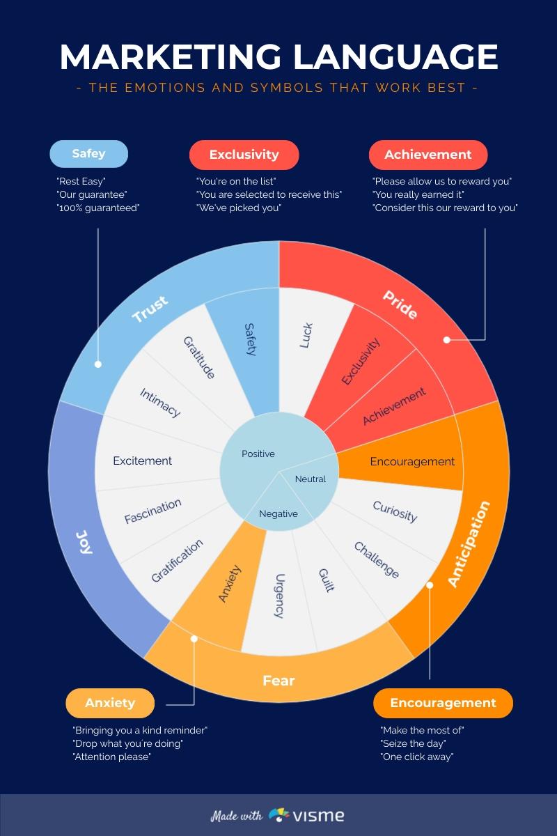 Marketing Language - Infographic Template