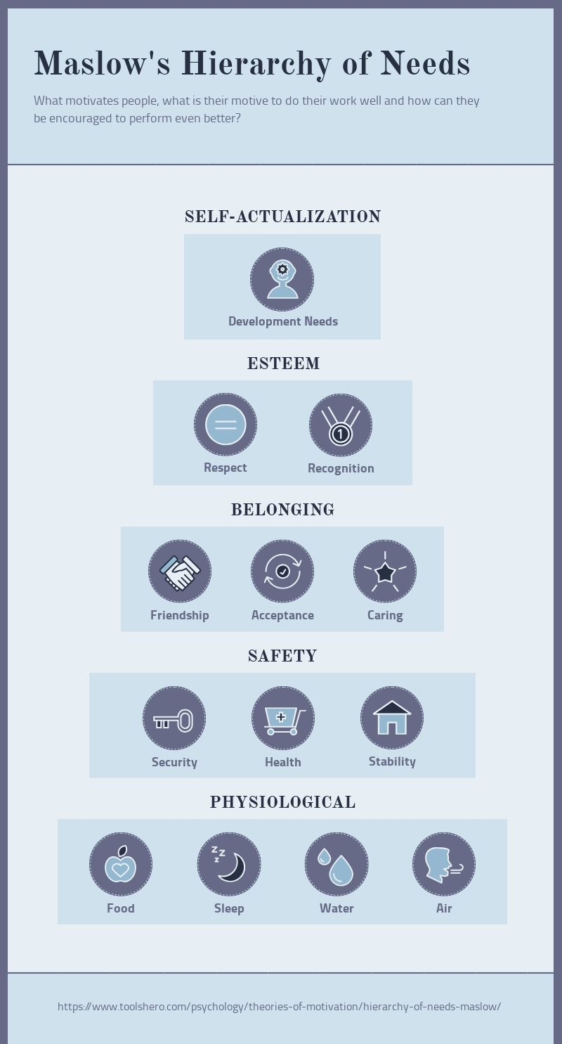 Theories of Motivation Hierarchy - Infographic  Template