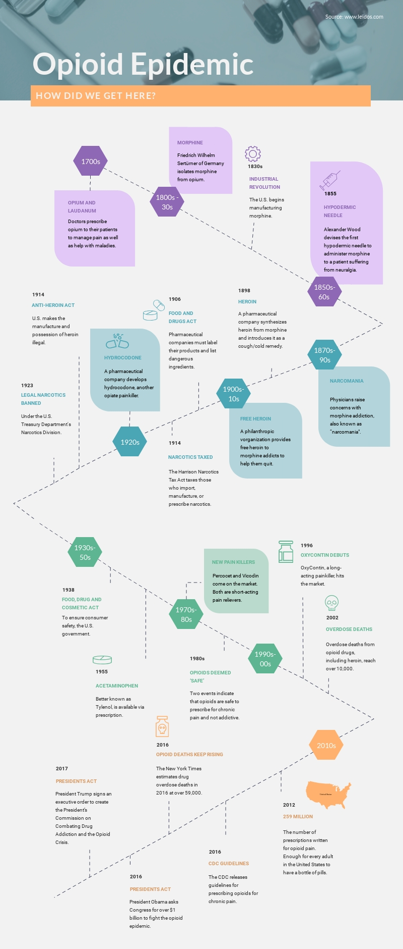Medical Timeline - Infographic Template