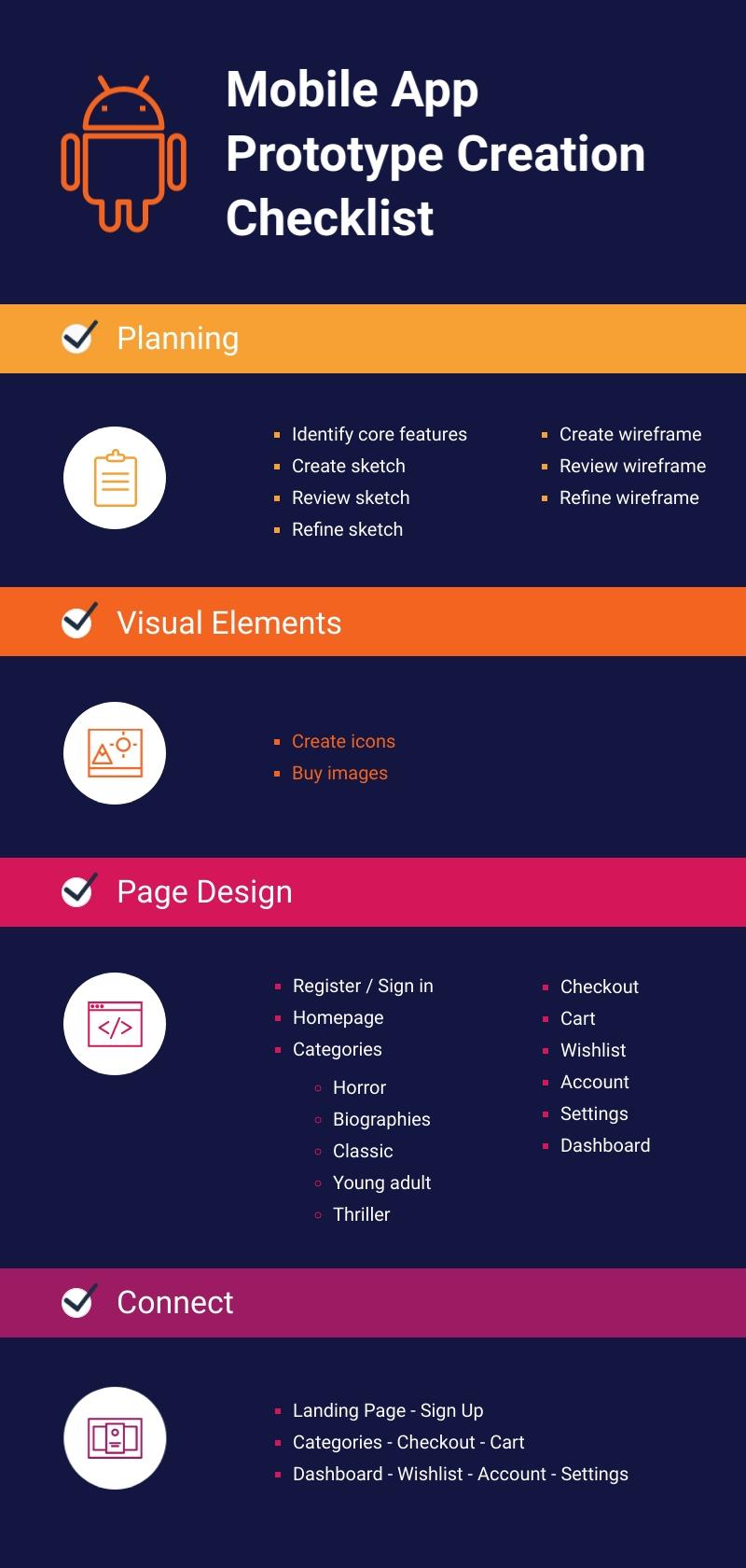 Mobile App Prototype Creation Checklist - Infographic Template