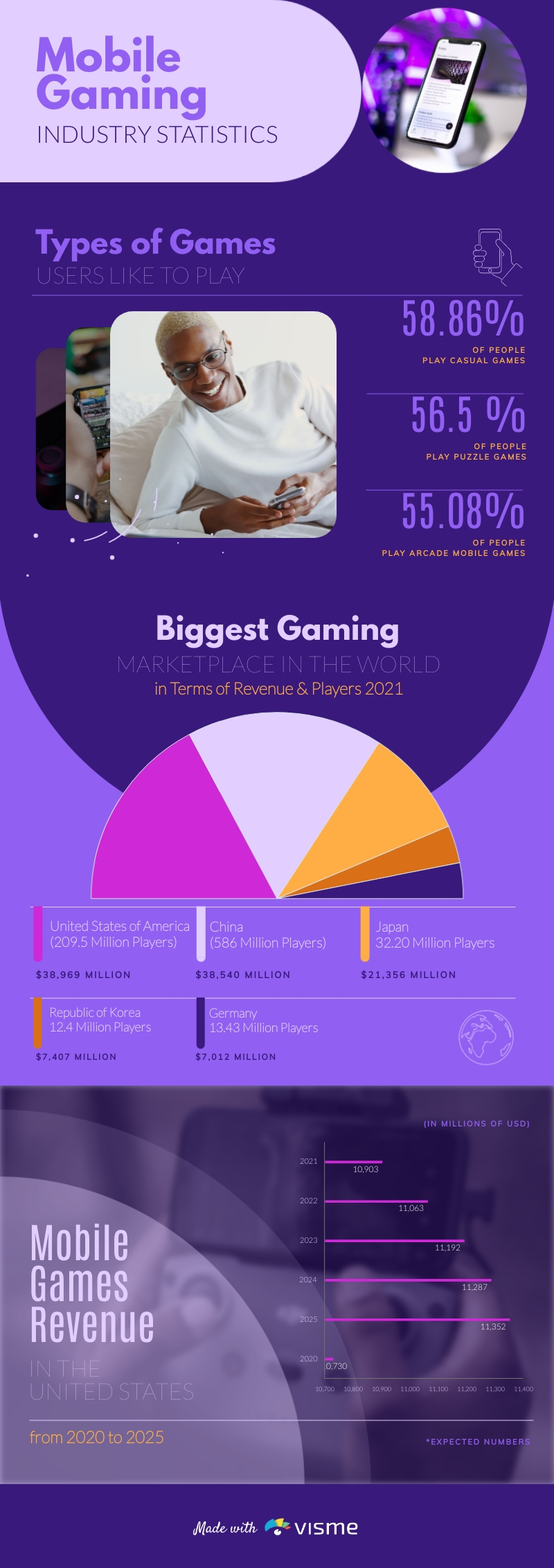 Mobile Gaming Trends Infographic Template