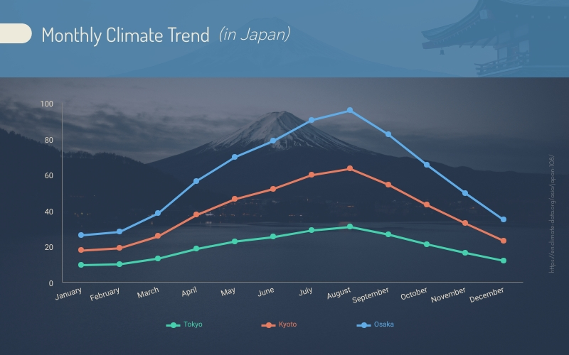 Monthly Climate Trend in Japan Line Graph - Infographic Template