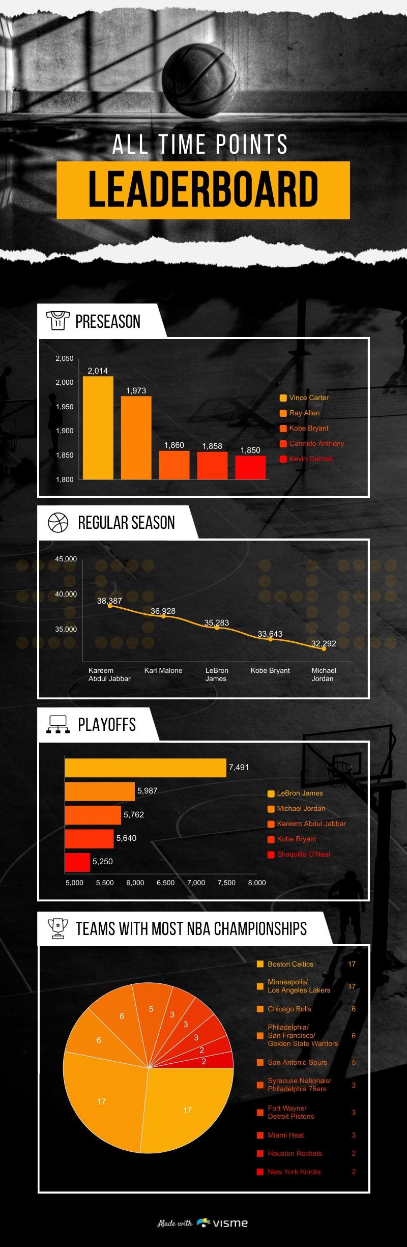 NBA Statistics Infographic Template