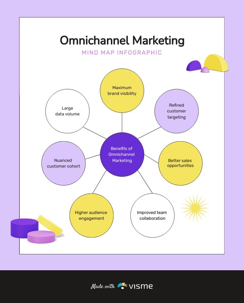 Omnichannel Marketing Mind Map Template