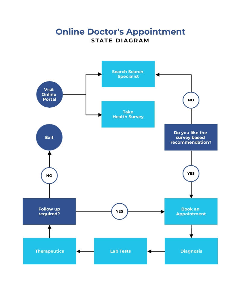 Online Doctors Appointment State Diagram Template