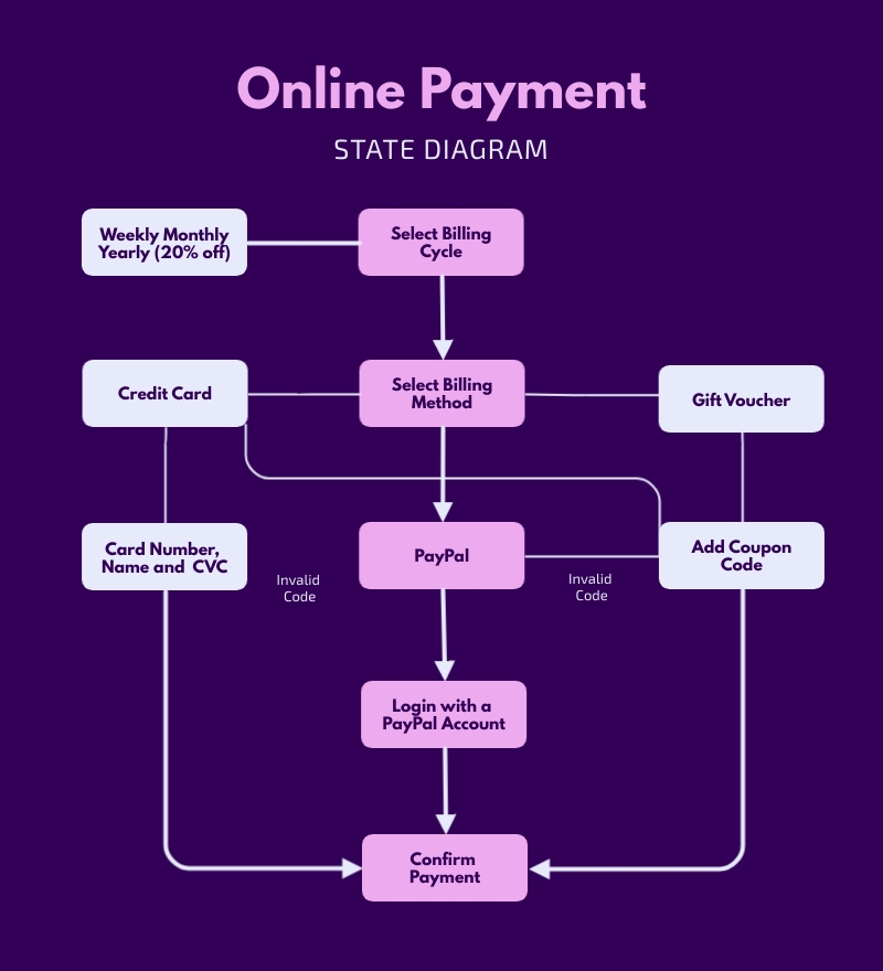 Online Payment State Diagram Template