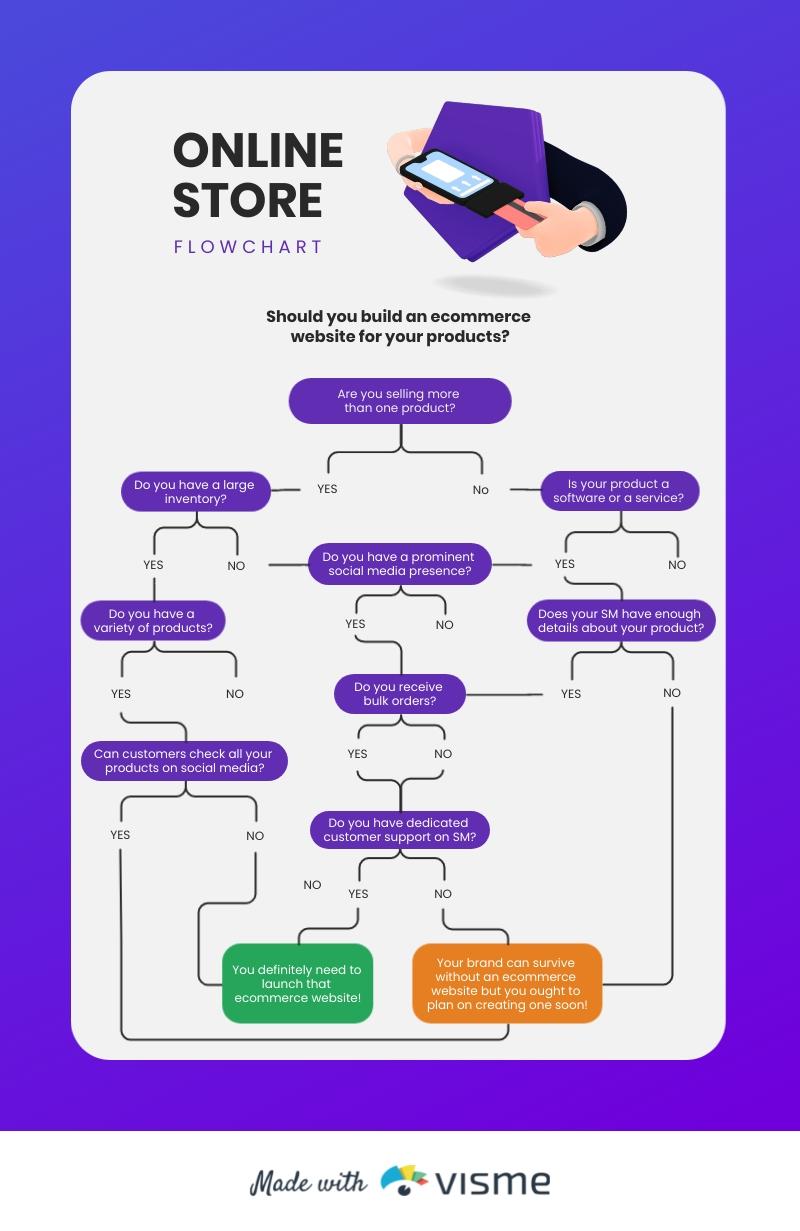 Online Store Flowchart Template