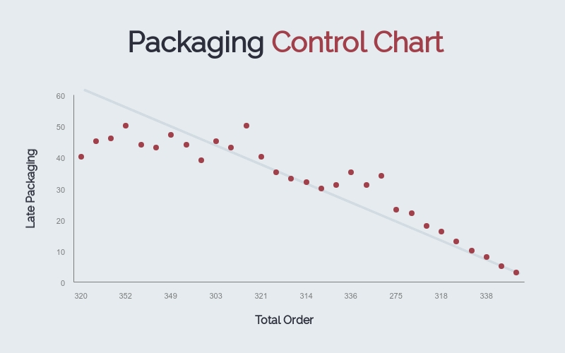 Packaging Control Scatter Plot - Infographic Template