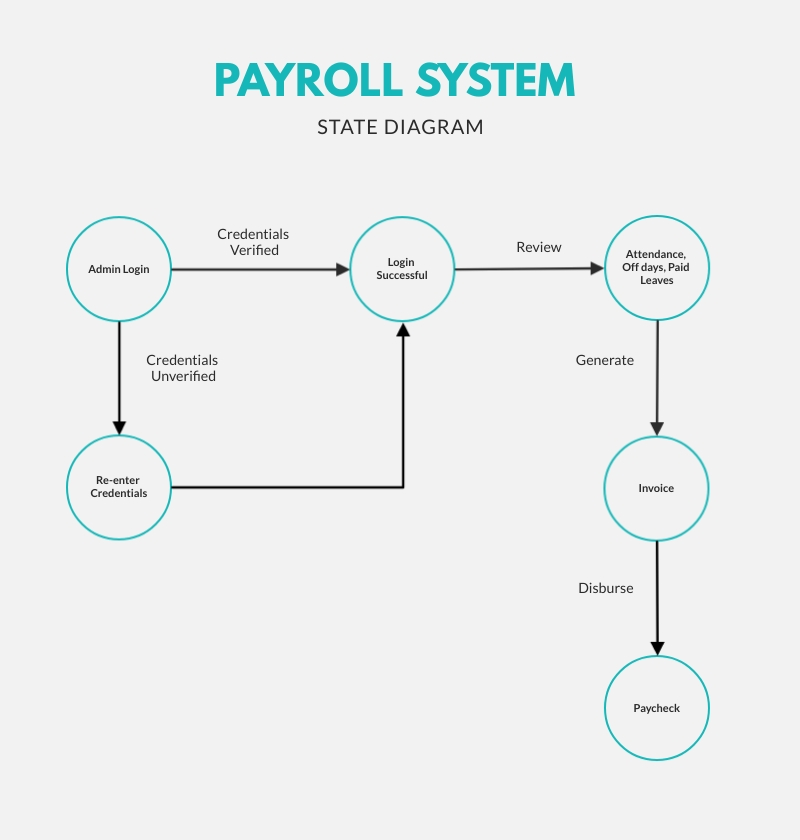 Payroll System State Diagram Template